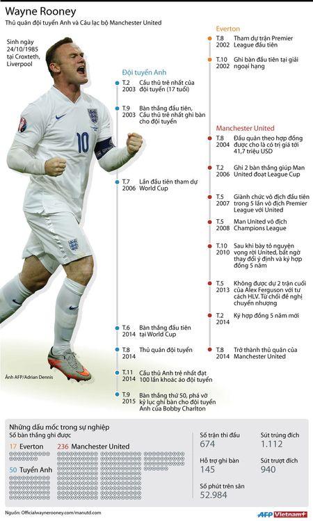 Wayne Rooney ky niem sinh nhat lan thu 30 - Anh 1