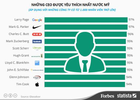 Nhung CEO duoc yeu thich nhat nuoc My - Anh 1