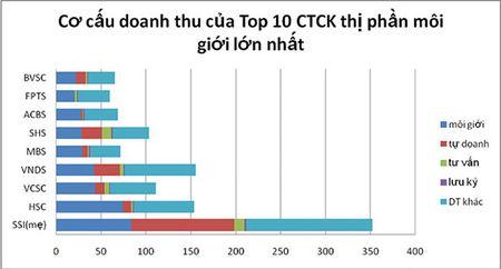 """Top 10 cong ty chung khoan: Giam doanh thu, """"cho bu"""" quy IV - Anh 1"""