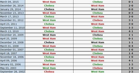 West Ham 1-0 Chelsea (HT): Matic nhan the do - Anh 20