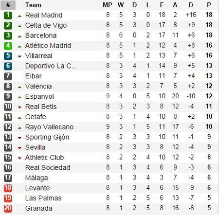 Celta Vigo 0-2 Real (H2): Marcelo pha bong tren vach voi - Anh 18