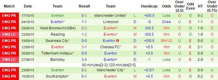 Ha Everton 2-1, Arsenal vuon len dan dau Ngoai hang Anh - Anh 13