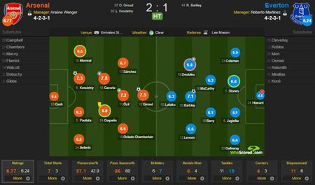 Ha Everton 2-1, Arsenal vuon len dan dau Ngoai hang Anh - Anh 4