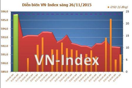 BID lao doc, VN-Index giam tro lai - Anh 1