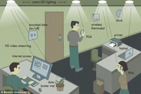 Li-Fi, chuan ket noi internet moi se co toc do gap 100 lan Wi-Fi? - Anh 2