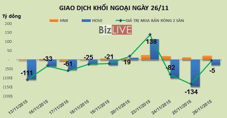 Phien 26/11: KLF tang tran, khoi ngoai gom gan 3,7 trieu co phieu - Anh 1