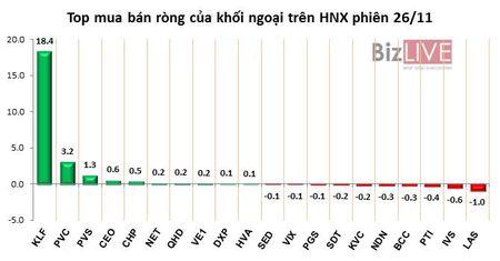 Phien 26/11: KLF tang tran, khoi ngoai gom gan 3,7 trieu co phieu - Anh 3
