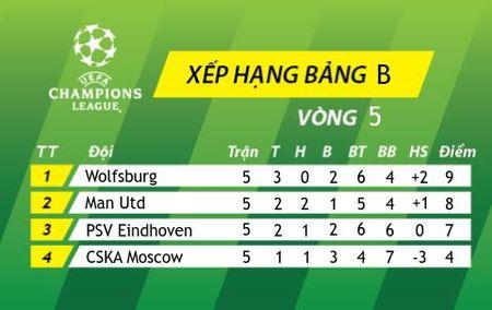 Cuc dien bang B Champions League 2015/2016: Kha nang M.U bi loai la rat lon! - Anh 5