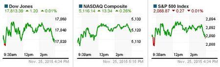 Dow Jones va Nasdaq tang diem truoc Le Ta on, S&P 500 say chan phut cuoi - Anh 1