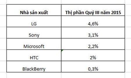 2015: Mot nam nhin lai thi truong smartphone the gioi (Phan 2) - Anh 2