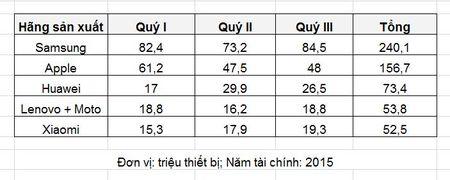 2015: Mot nam nhin lai thi truong smartphone the gioi (Phan 2) - Anh 8