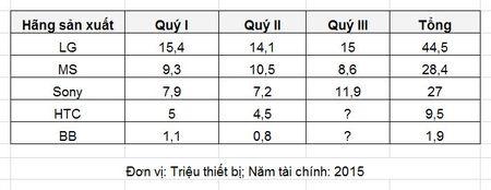 2015: Mot nam nhin lai thi truong smartphone the gioi (Phan 2) - Anh 9