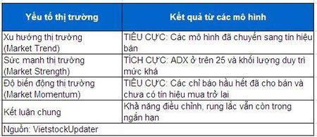 He thong phan tich ky thuat: Xu huong giam dang chi phoi thi truong! - Anh 5