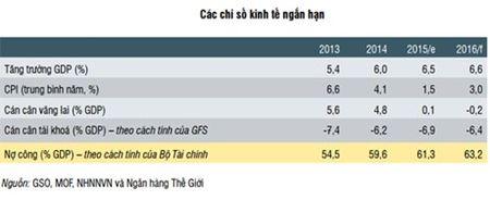 WB du bao tang truong GDP cua Viet Nam dat 6,6% nam 2016 - Anh 1
