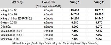 Petrolimex: Ton Quy binh on xang dau len muc 2.580 ty dong - Anh 1