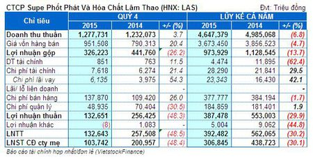 LAS: Lai rong nam 2015 dat 307 ty dong - Anh 1