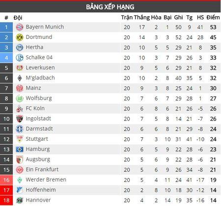 Vong 20 Bundesliga: Dortmund va Bayern cung hoa - Anh 2