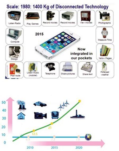 IoT - nen tang ket noi tuong lai - Anh 2