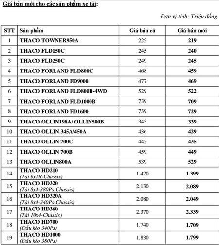 Thaco giam gia ban hang loat mau xe - Anh 2