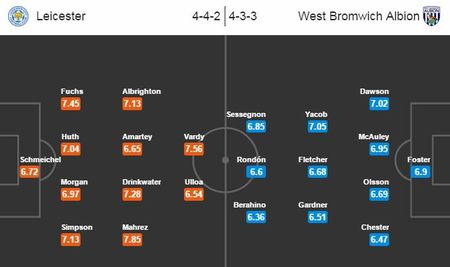 Xem truc tiep Leicester vs West Brom 02h45 - Anh 2