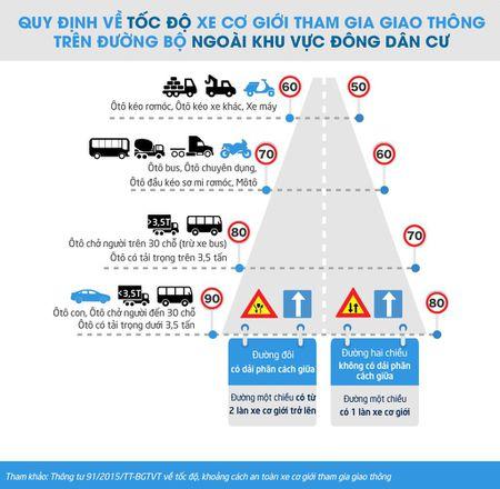[Infographic] Quy dinh toc do toi da ngoai khu vuc dong dan cu, tu 1/3/2016 - Anh 1