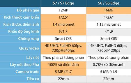 Nhung diem moi cua camera tren Galaxy S7 / S7 Edge so voi S6 / S6 Edge - Anh 1