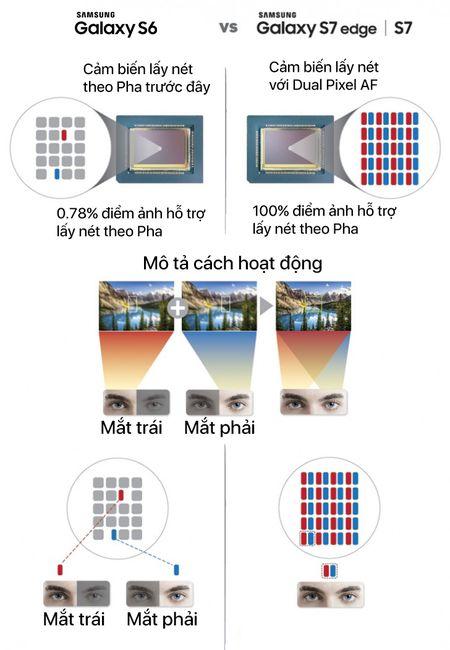 Nhung diem moi cua camera tren Galaxy S7 / S7 Edge so voi S6 / S6 Edge - Anh 6