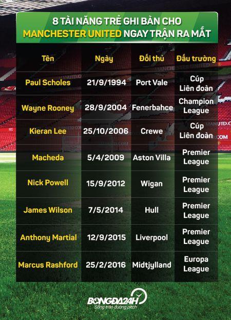 8 guong mat ghi ban ngay tran ra mat Man Utd - Anh 9