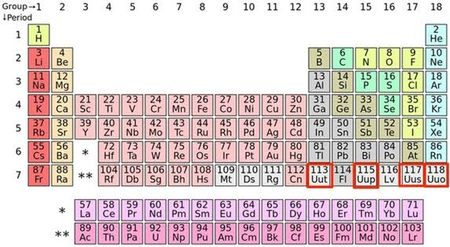 4 nguyen to moi trong bang tuan hoan Mendeleev da co ten - Anh 1