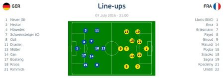 Duc - Phap 0-0: Bastian Schweinsteiger lan dau da chinh - Anh 4