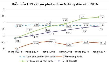Du bao CPI 6 thang cuoi nam 2016 - Anh 1