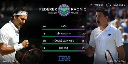 Federer truoc co hoi gianh Grand Slam thu 18 - Anh 2