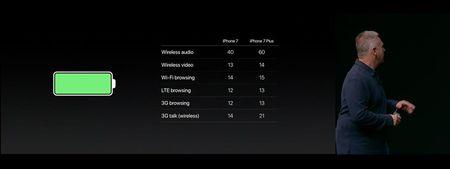 Apple iPhone 7: chong nuoc, bo jack tai nghe, CPU 4 nhan, phim Home cam ung, 2 camera, 2 loa, 5 mau - Anh 27