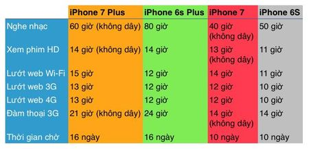 Mot vai so sanh giua iPhone 7, 7 Plus va 6S, 6S Plus - Anh 2