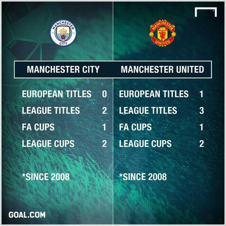 Tu 2008, Man City chi hon 1 ti bang mua sam, Man United vo dich nhieu hon - Anh 2