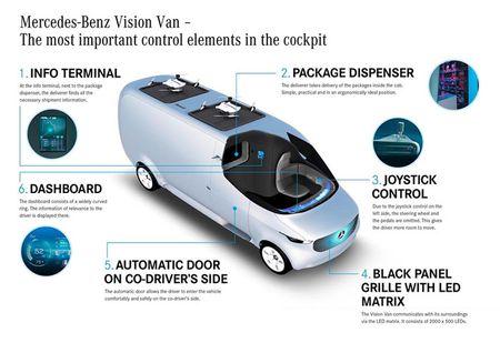 Ra mat Mercedes-Benz Vision Van cong nghe thong minh dot pha - Anh 5