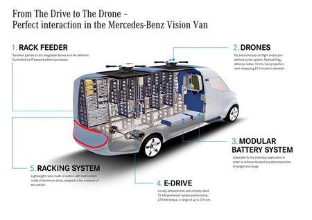 Ra mat Mercedes-Benz Vision Van cong nghe thong minh dot pha - Anh 6