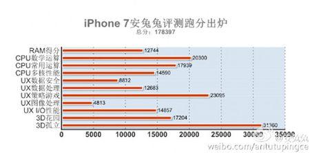iPhone 7 co diem suc manh vuot troi cac doi thu - Anh 2