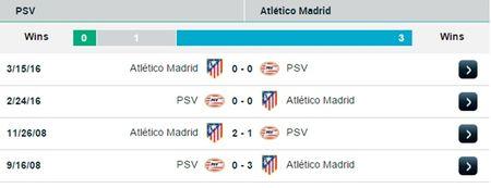 01h45 ngay 14/09, PSV Eindhoven vs Atletico Madrid: Lam lai tu dau - Anh 3
