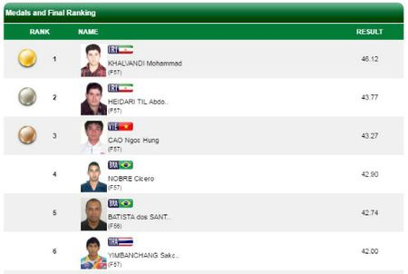 Nong Paralympic: Viet Nam them 2 huy chuong, pha 1 ky luc - Anh 2