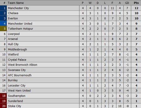 Lukaku ghi hat-trick, Everton thang doi cua David Moyes - Anh 10