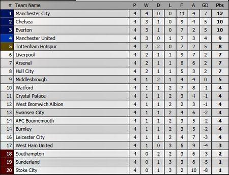 Lukaku lap hat-trick trong 11 phut, Everton da MU vang khoi top 3 - Anh 2