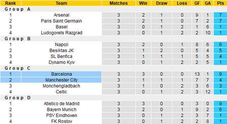 Luot 4 vong bang Champions League: Barca tang qua cho Pep Guardiola - Anh 6