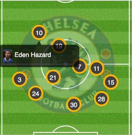 Day, bi quyet giup Hazard ghi ban tang tang - Anh 2