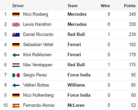 F1 – Mexican GP: Con nuoc con tat - Anh 3