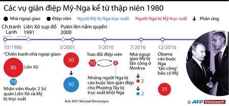 Cac vu gian diep My-Nga ke tu thap nien 1980 (phat 1/1) - Anh 1