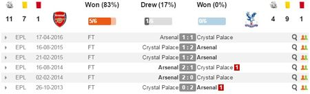 23h00 ngay 01/01, Arsenal vs Crystal Palace: Phao thu bat dau run - Anh 2