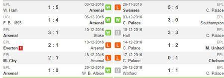 23h00 ngay 01/01, Arsenal vs Crystal Palace: Phao thu bat dau run - Anh 3