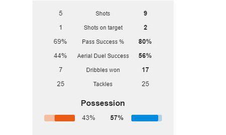 Du am Liverpool 1-0 Man City: Nhung con so vo nghia - Anh 2