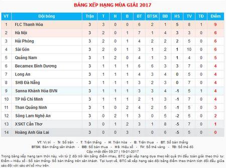 FLC Thanh Hoa vung ngoi dau, HAGL chet chim duoi day BXH - Anh 2